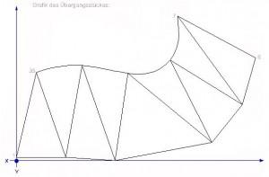 Grafikdarstellung